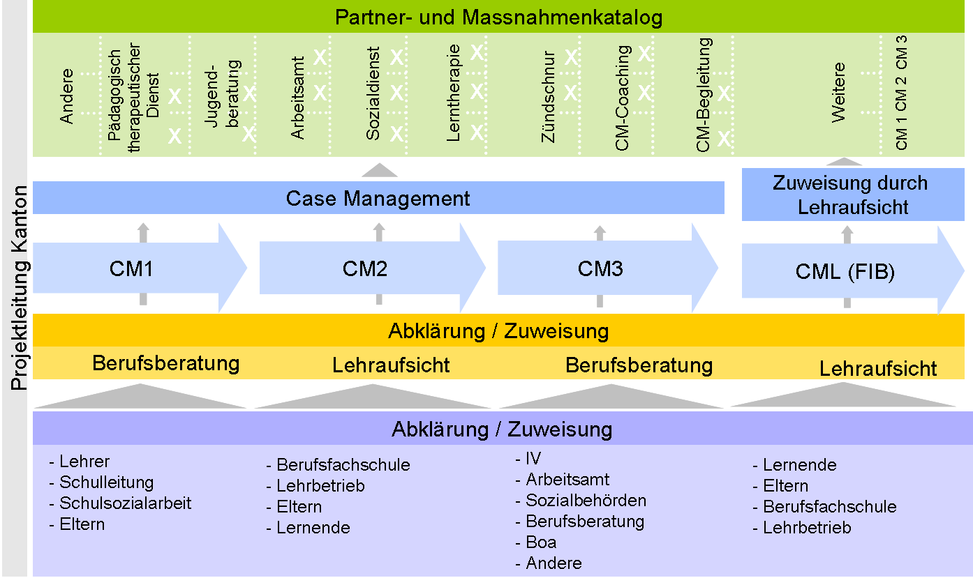 systematik_casemanagement